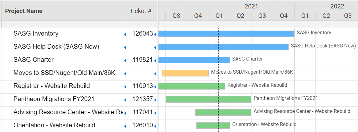 Screenshot of the SASG project gantt found under resources after you log in