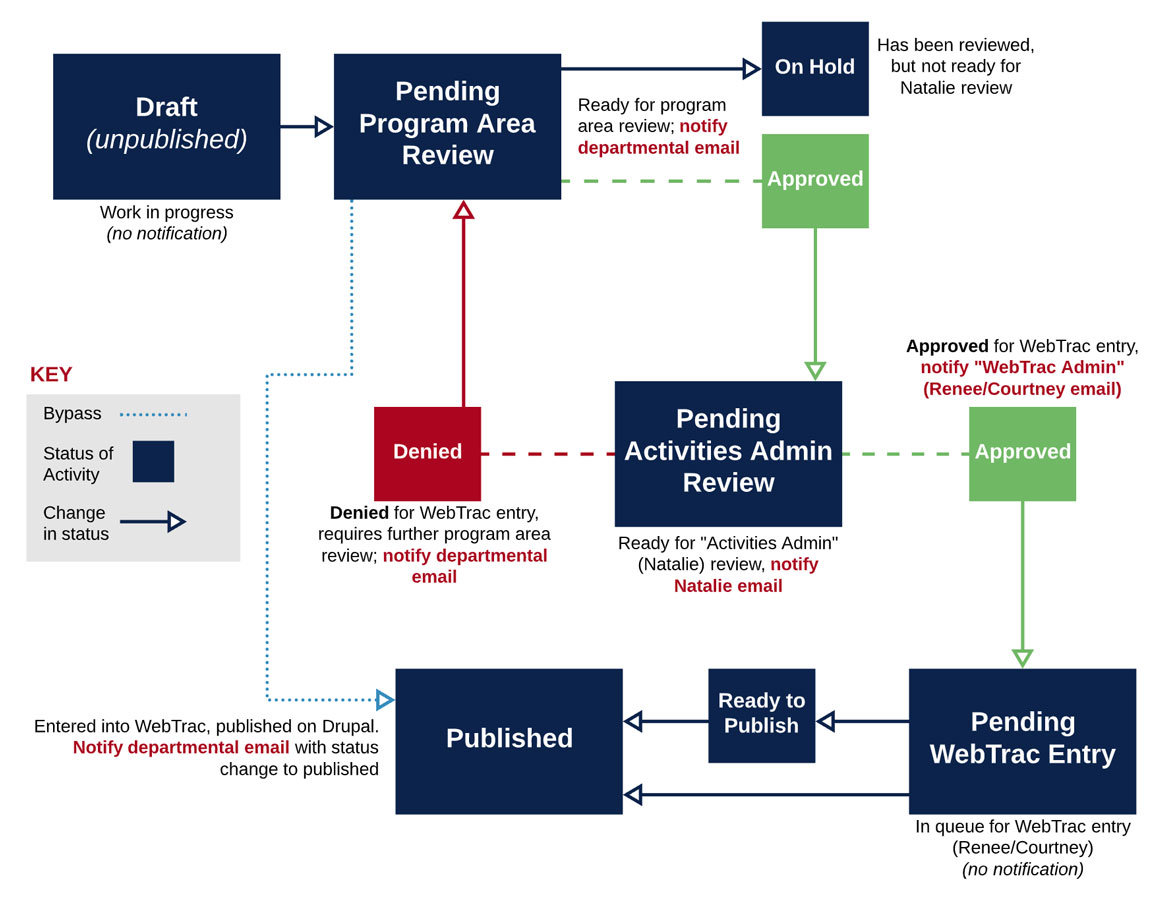 Workflow diagram of a content approval process