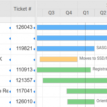 Screenshot of SASG project gantt found under resources after you log in at /user